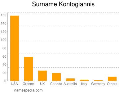 Surname Kontogiannis