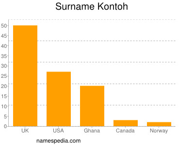 Surname Kontoh