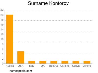 Surname Kontorov
