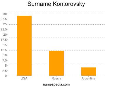 Surname Kontorovsky