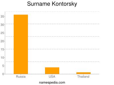 Surname Kontorsky