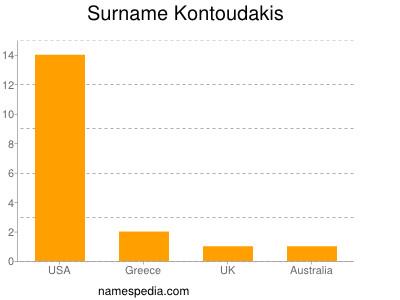 Surname Kontoudakis
