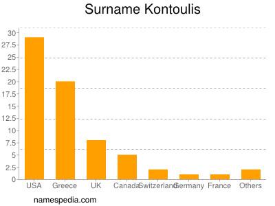Surname Kontoulis
