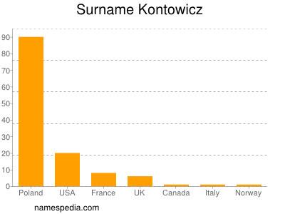 Surname Kontowicz