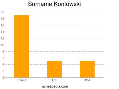 Surname Kontowski