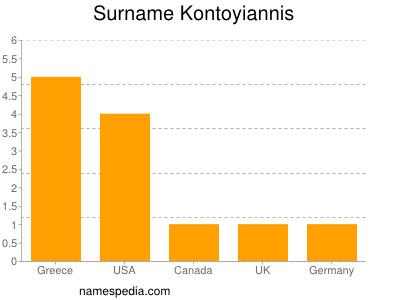 Surname Kontoyiannis