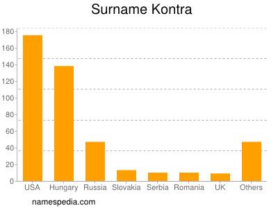 Surname Kontra