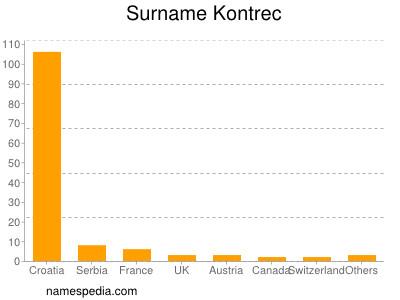 Surname Kontrec