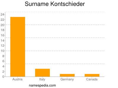 Surname Kontschieder