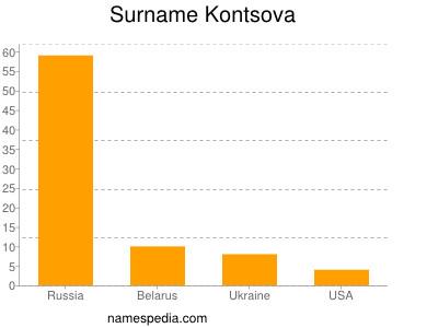 Surname Kontsova