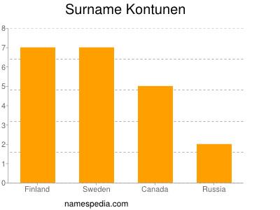 Surname Kontunen