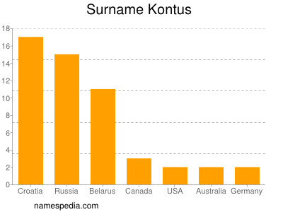 Surname Kontus