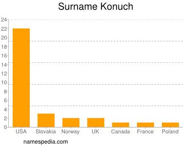 Surname Konuch
