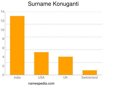 Surname Konuganti