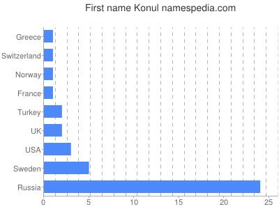 Given name Konul