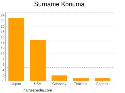 Surname Konuma