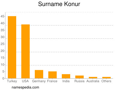 Surname Konur