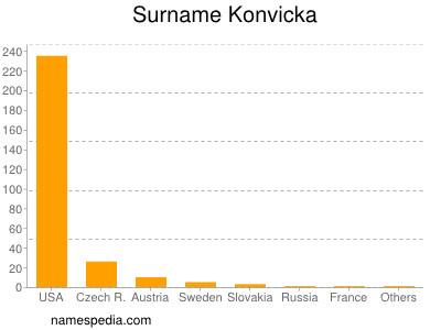 Surname Konvicka