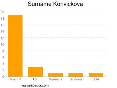 Surname Konvickova