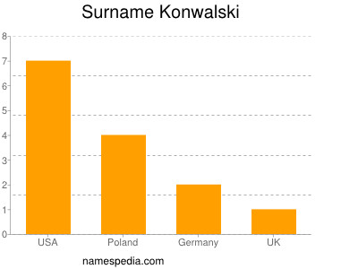 Surname Konwalski