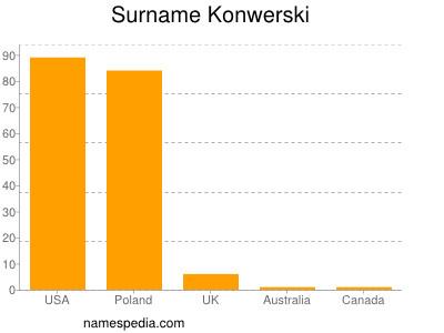 Surname Konwerski