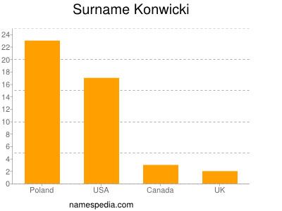 Surname Konwicki