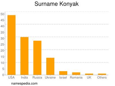 Surname Konyak