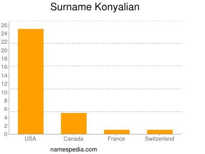 Surname Konyalian