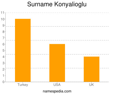 Surname Konyalioglu