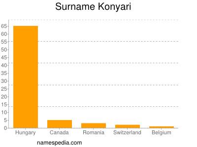 Surname Konyari