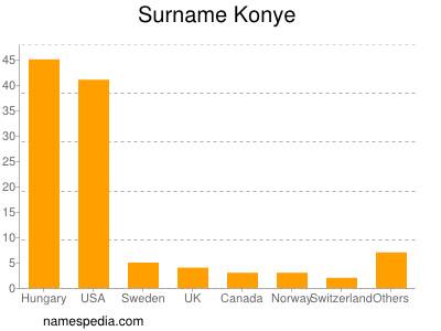 Surname Konye