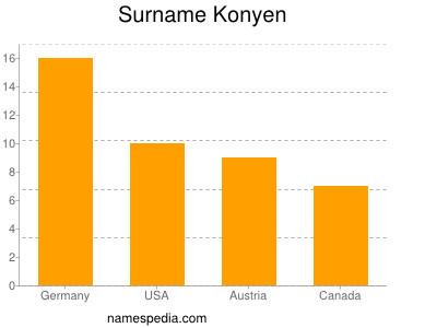 Surname Konyen