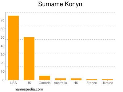 Surname Konyn