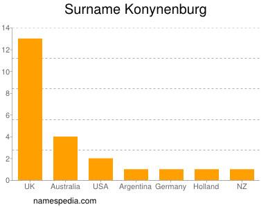 Surname Konynenburg