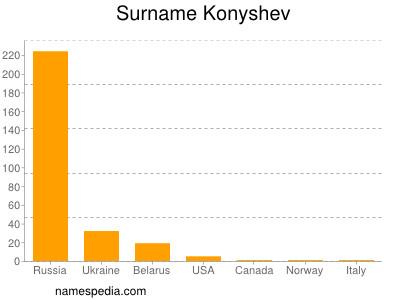 Surname Konyshev