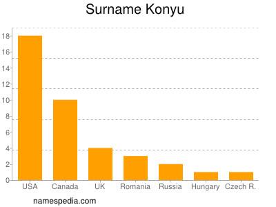 Surname Konyu