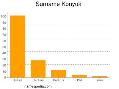 Surname Konyuk