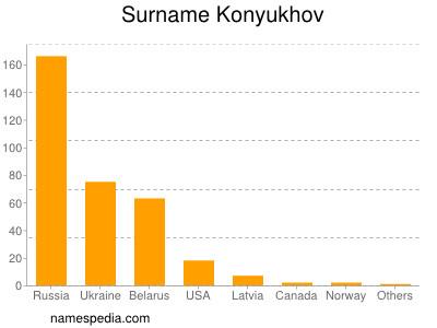 Surname Konyukhov