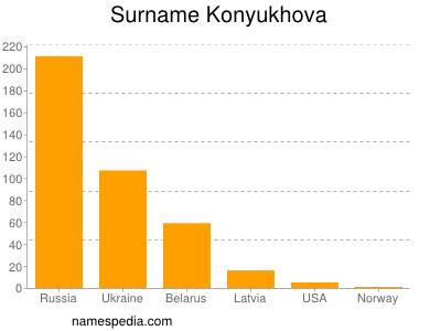Surname Konyukhova