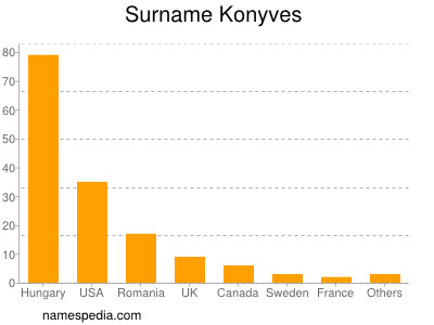 Surname Konyves
