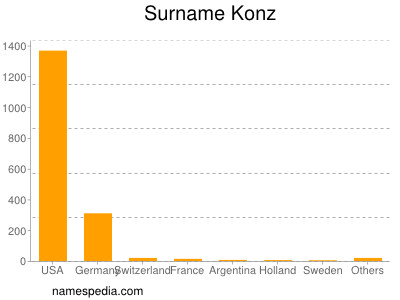 Surname Konz