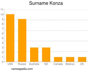 Surname Konza