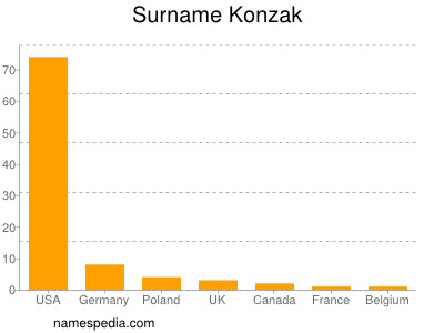 Surname Konzak