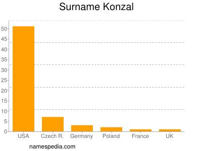Surname Konzal