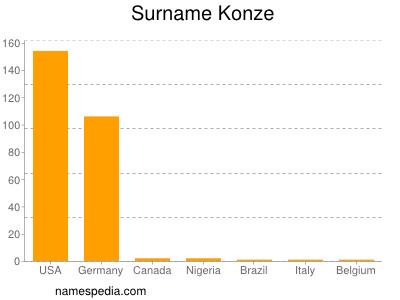 Surname Konze