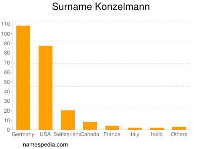 nom Konzelmann
