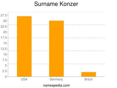 Surname Konzer