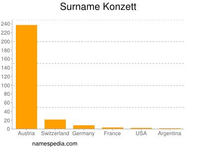 Surname Konzett
