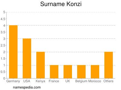 Surname Konzi