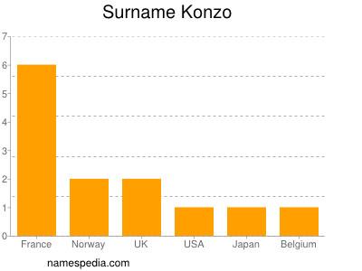 Surname Konzo